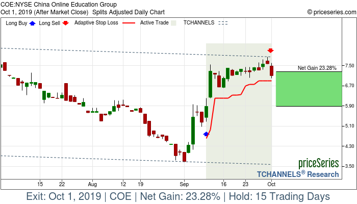 Trade Chart COE Sep 10, 2019, priceSeries