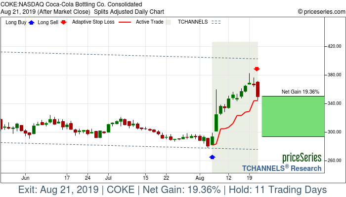 Trade Chart COKE Aug 6, 2019, priceSeries