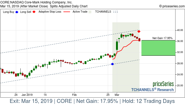 Trade Chart CORE Feb 27, 2019, priceSeries