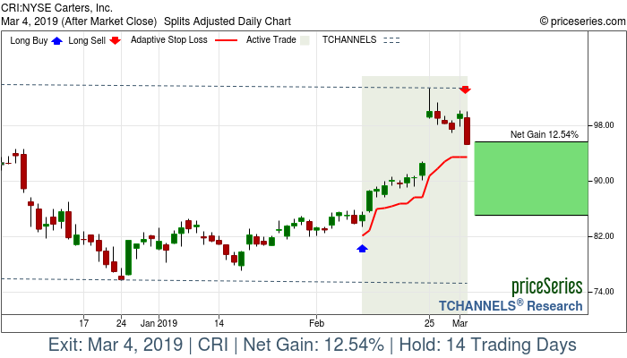 Trade Chart CRI Feb 11, 2019, priceSeries