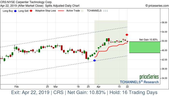 Trade Chart CRS Mar 28, 2019, priceSeries