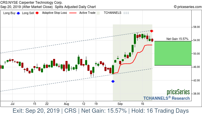 Trade Chart CRS Aug 28, 2019, priceSeries