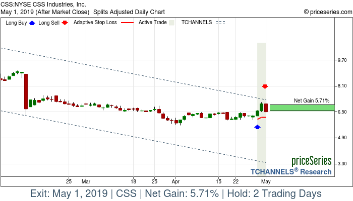 Trade Chart CSS Apr 29, 2019, priceSeries
