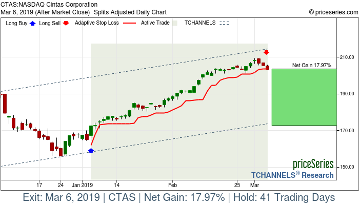 Trade Chart CTAS Jan 4, 2019, priceSeries