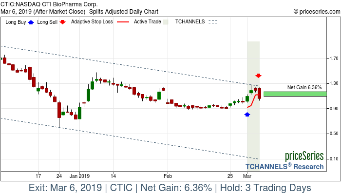 Trade Chart CTIC Mar 1, 2019, priceSeries