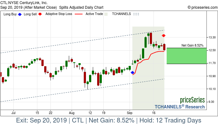 Trade Chart CTL Sep 4, 2019, priceSeries