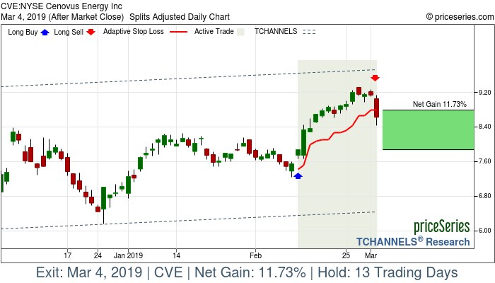 Trade Chart CVE Feb 12, 2019, priceSeries