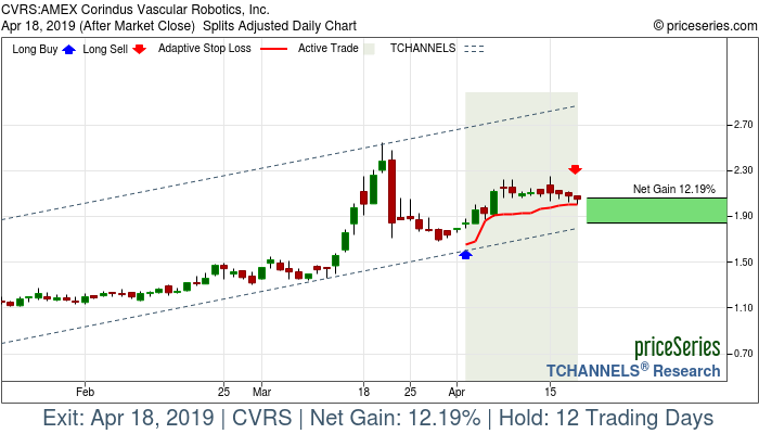 Trade Chart CVRS Apr 2, 2019, priceSeries