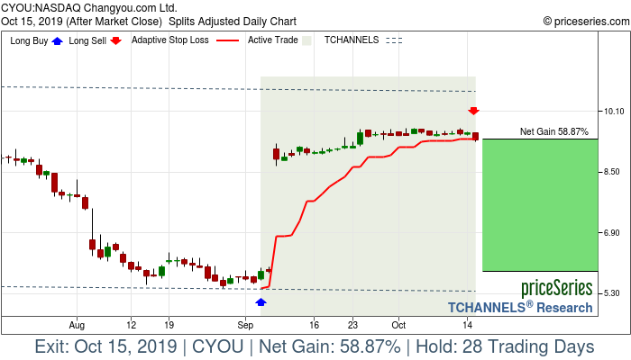 Trade Chart CYOU Sep 5, 2019, priceSeries
