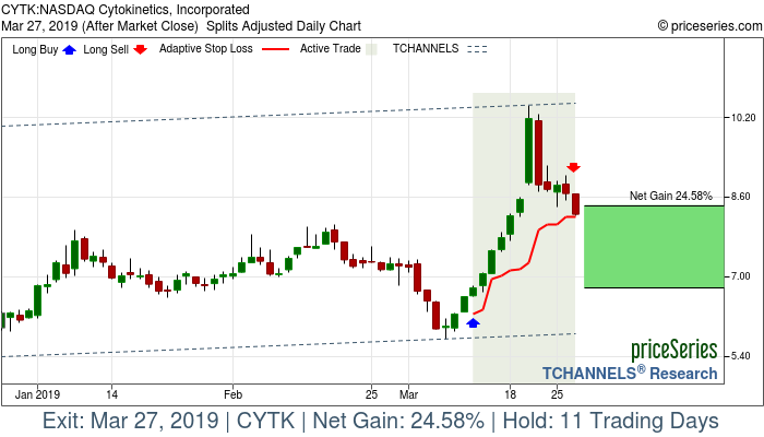 Trade Chart CYTK Mar 12, 2019, priceSeries