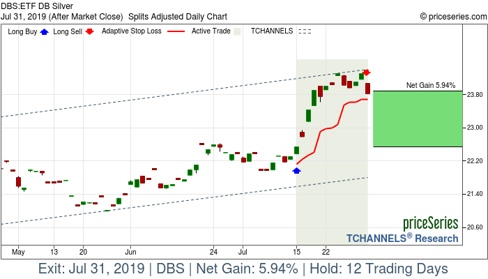 Trade Chart DBS Jul 15, 2019, priceSeries