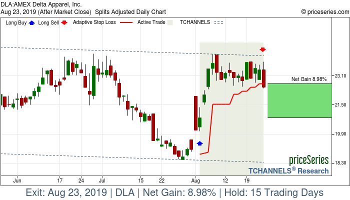 Trade Chart DLA Aug 2, 2019, priceSeries
