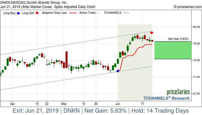 Trade Chart DNKN Jun 3, 2019, priceSeries