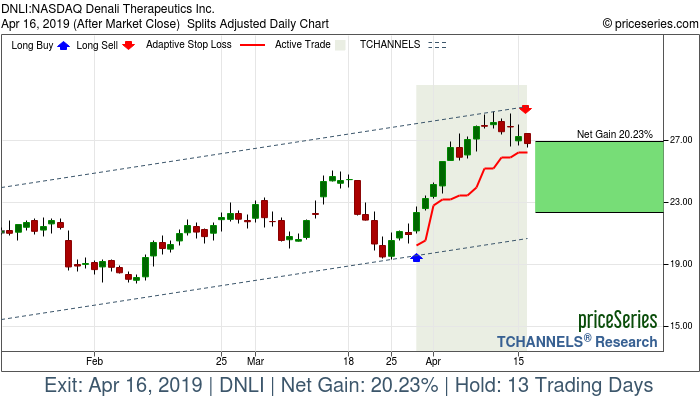 Trade Chart DNLI Mar 28, 2019, priceSeries