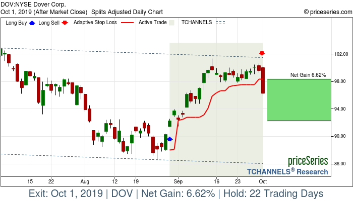 Trade Chart DOV Aug 29, 2019, priceSeries