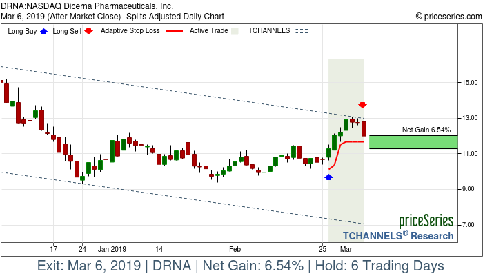 Trade Chart DRNA Feb 26, 2019, priceSeries