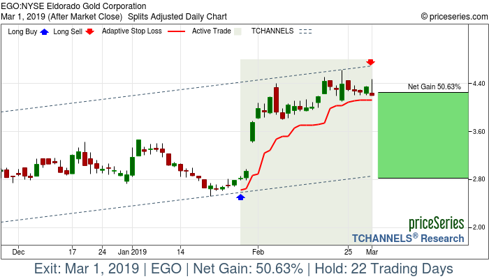 Trade Chart EGO Jan 29, 2019, priceSeries
