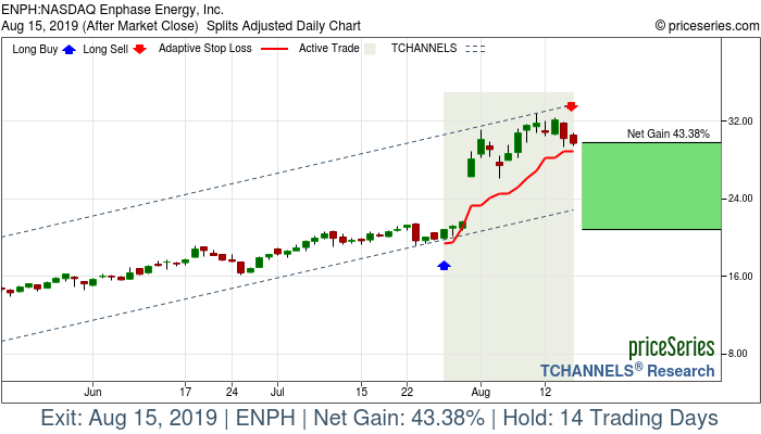 Trade Chart ENPH Jul 26, 2019, priceSeries