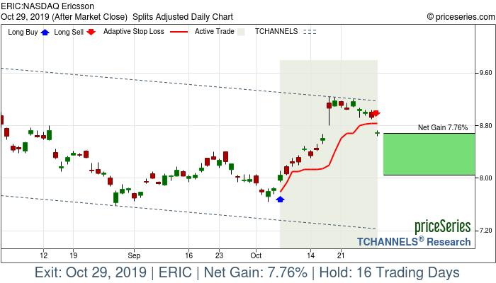 Trade Chart ERIC Oct 7, 2019, priceSeries