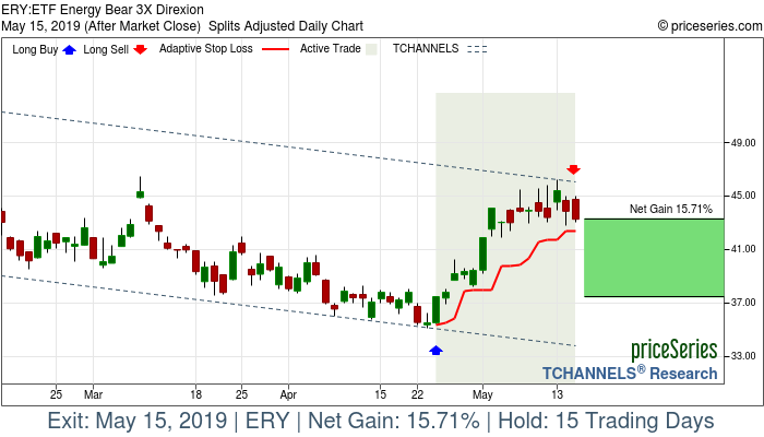 Trade Chart ERY Apr 24, 2019, priceSeries