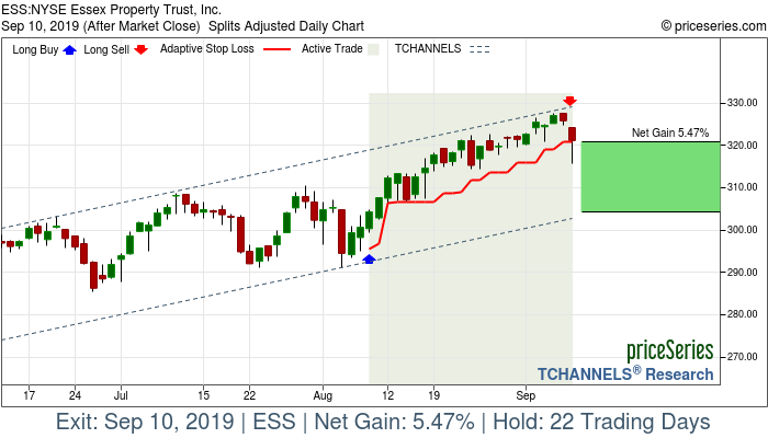 Trade Chart ESS Aug 8, 2019, priceSeries