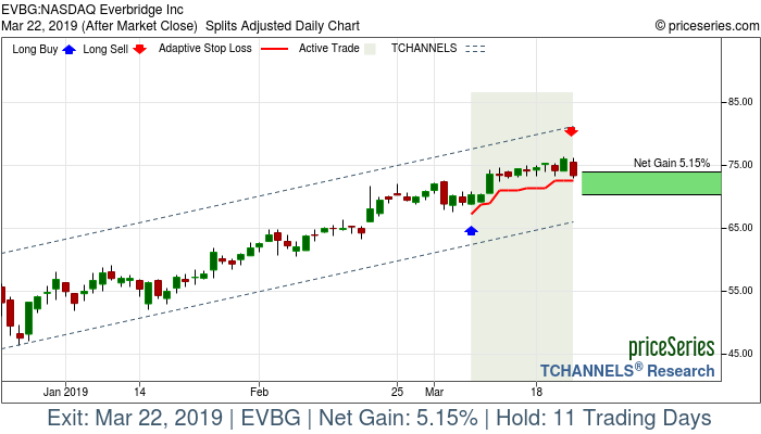 Trade Chart EVBG Mar 7, 2019, priceSeries