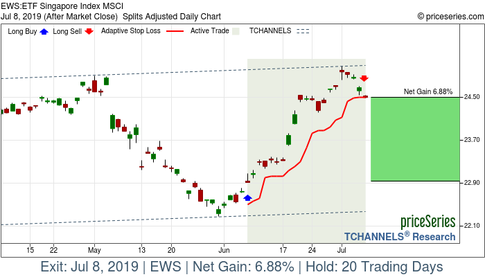 Trade Chart EWS Jun 7, 2019, priceSeries