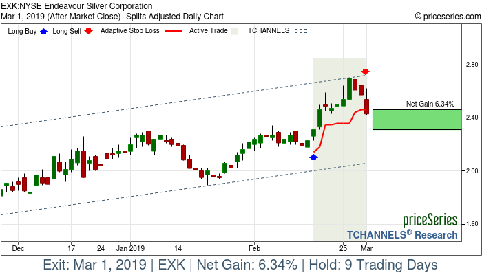 Trade Chart EXK Feb 15, 2019, priceSeries