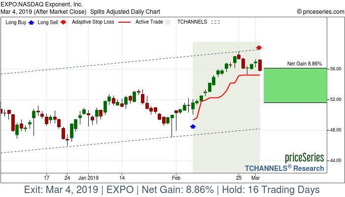 Trade Chart EXPO Feb 7, 2019, priceSeries