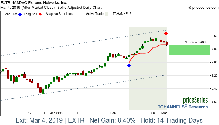 Trade Chart EXTR Feb 11, 2019, priceSeries