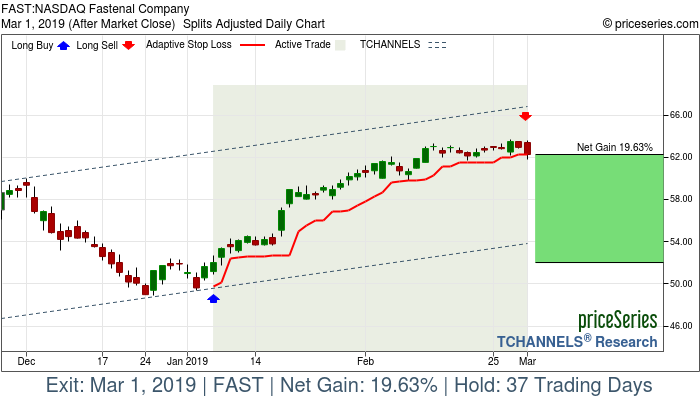 Trade Chart FAST Jan 7, 2019, priceSeries