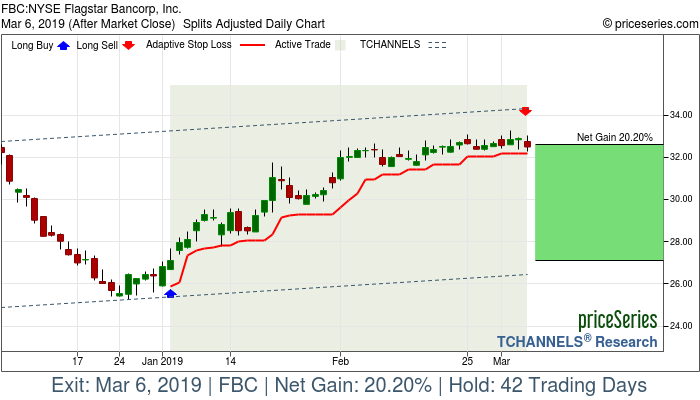 Trade Chart FBC Jan 3, 2019, priceSeries