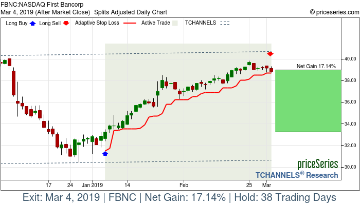 Trade Chart FBNC Jan 7, 2019, priceSeries