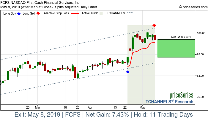 Trade Chart FCFS Apr 23, 2019, priceSeries