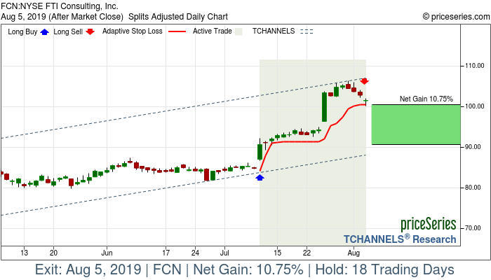 Trade Chart FCN Jul 10, 2019, priceSeries