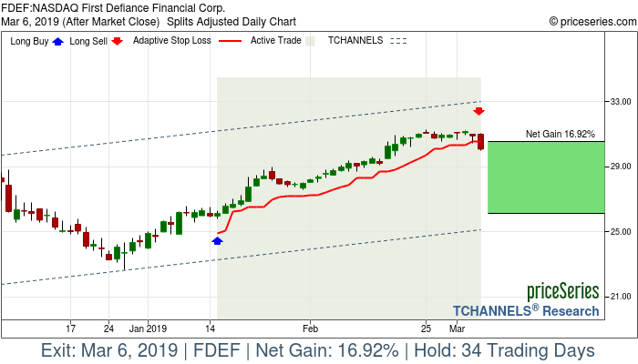Trade Chart FDEF Jan 15, 2019, priceSeries