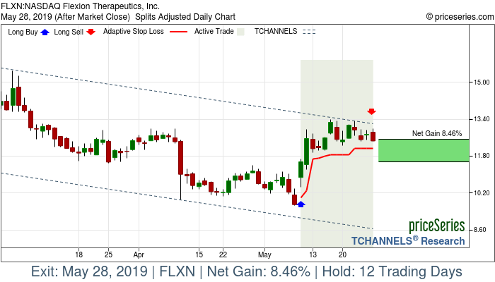 Trade Chart FLXN May 9, 2019, priceSeries