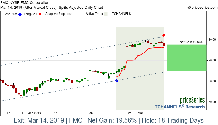Trade Chart FMC Feb 15, 2019, priceSeries