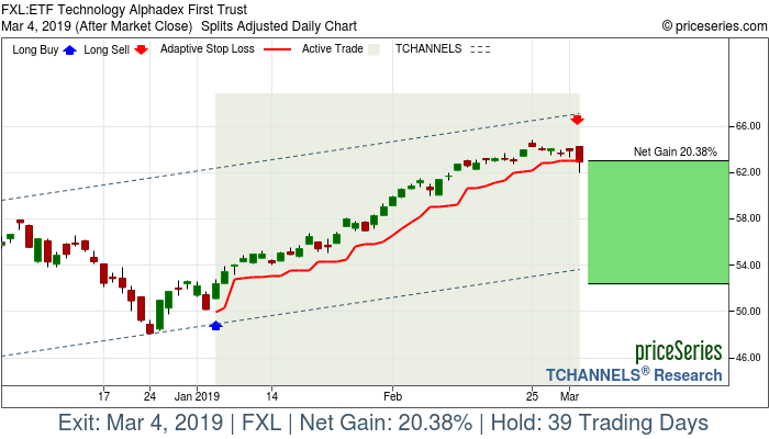 Trade Chart FXL Jan 4, 2019, priceSeries