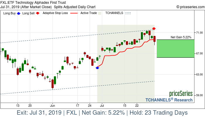 Trade Chart FXL Jun 27, 2019, priceSeries