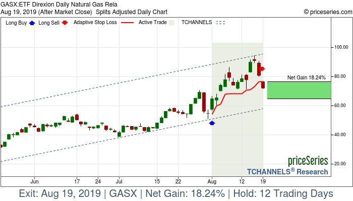 Trade Chart GASX Aug 1, 2019, priceSeries