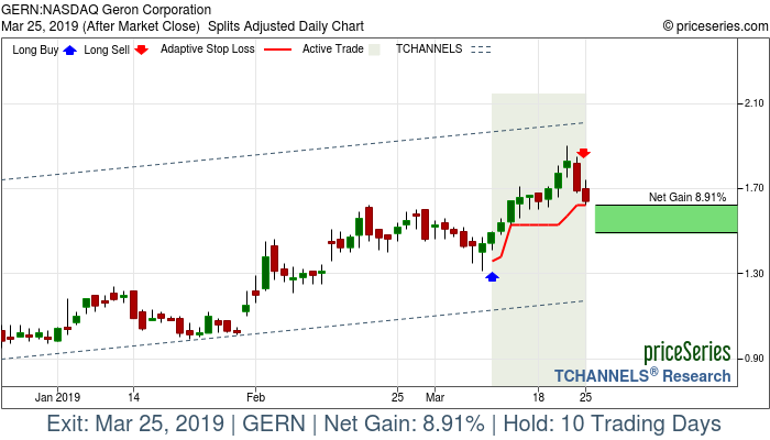 Trade Chart GERN Mar 11, 2019, priceSeries