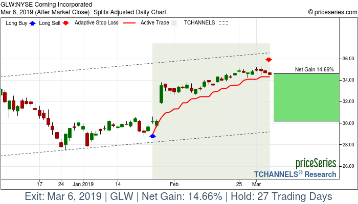 Trade Chart GLW Jan 25, 2019, priceSeries
