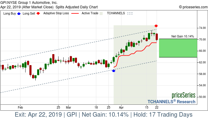 Trade Chart GPI Mar 27, 2019, priceSeries