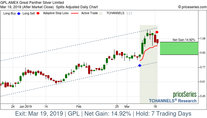 Trade Chart GPL Mar 8, 2019, priceSeries