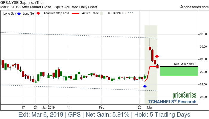 Trade Chart GPS Feb 27, 2019, priceSeries