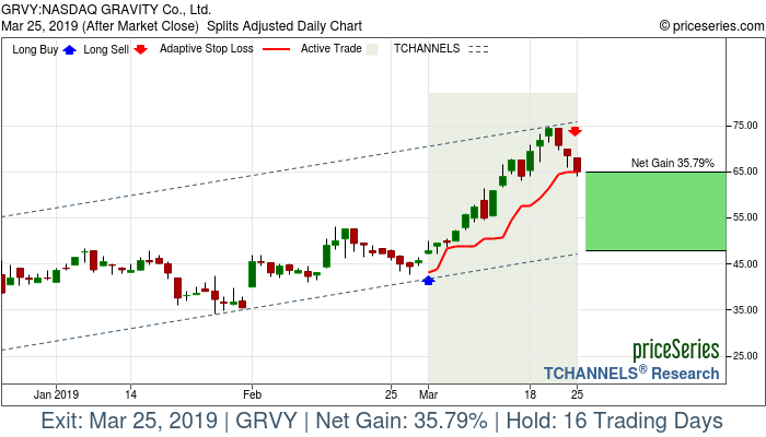 Trade Chart GRVY Mar 1, 2019, priceSeries