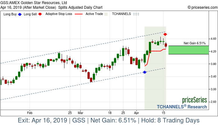 Trade Chart GSS Apr 4, 2019, priceSeries