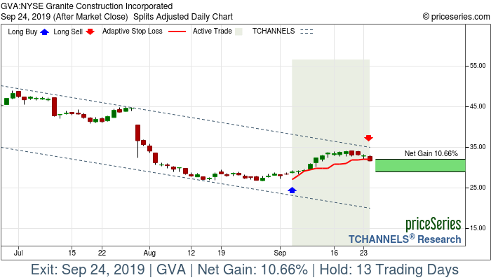 Trade Chart GVA Sep 5, 2019, priceSeries