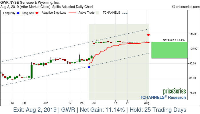 Trade Chart GWR Jun 27, 2019, priceSeries